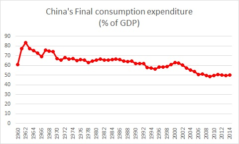 China Consumption to GDP