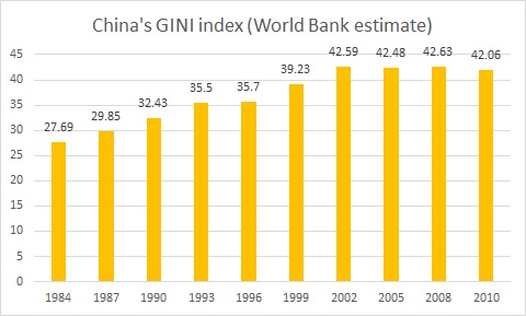 China Gini