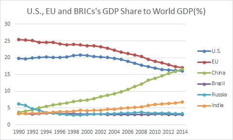 GDP Share by PPP