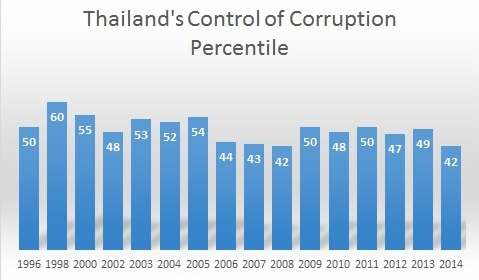 Thailand Control of Corruption