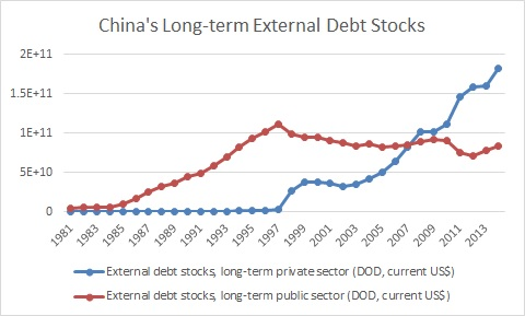 China External debt stock.jpg