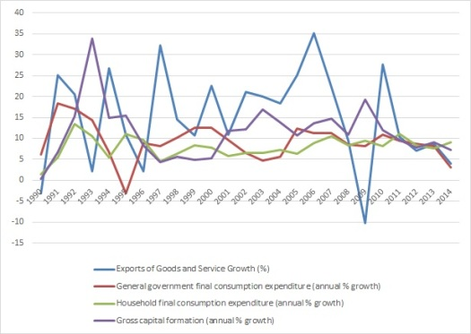 China GDP Component growth