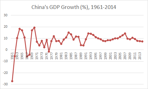 China GDP Growth 1961_2014