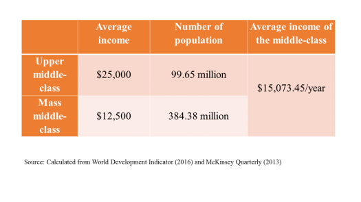 average income of middle class