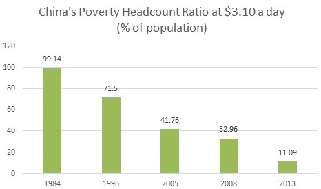 Poverty headcount