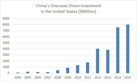 China US FDI.jpg