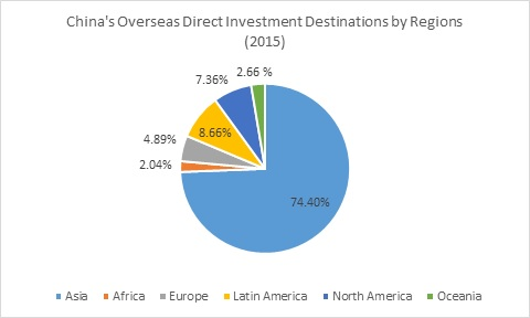 FDI destination